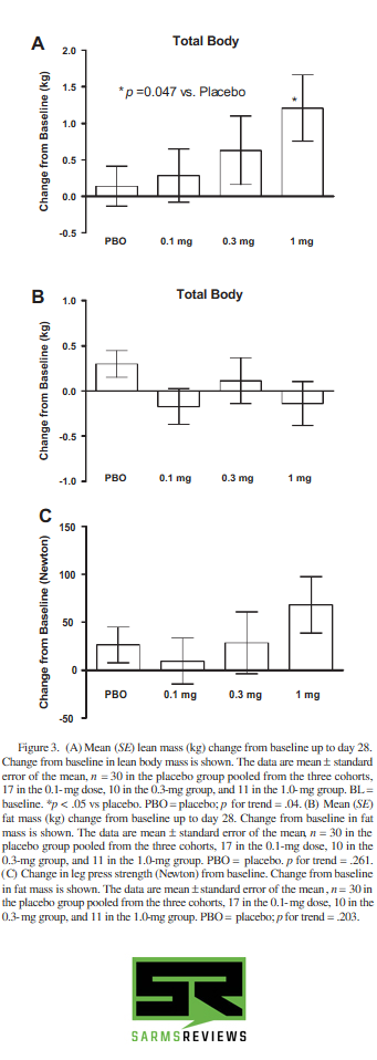 benefits of ligandrol (lgd-4033)